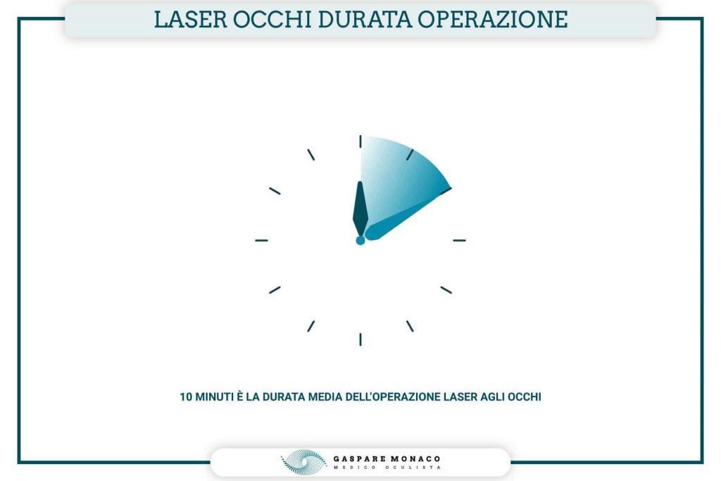 durata intervento laser occhi