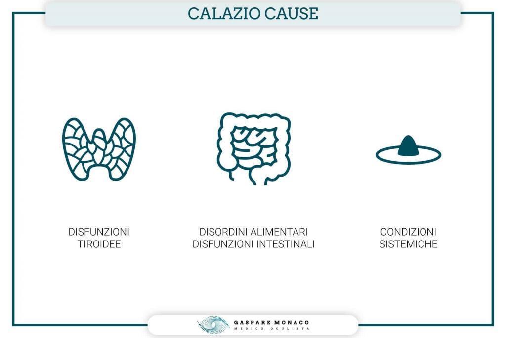 calazio cause