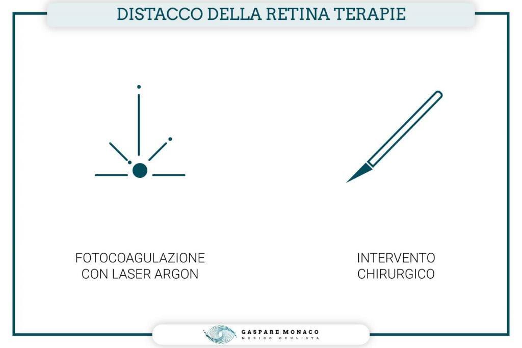 distacco retina cura