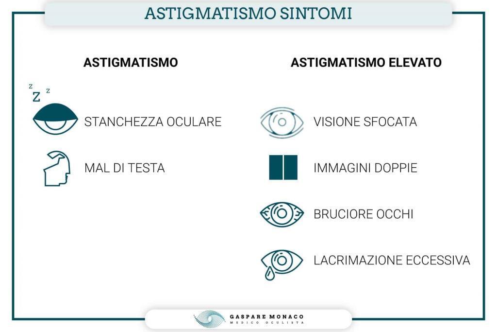 astigmatismo sintomi